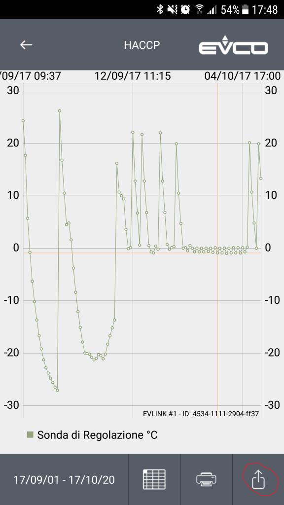 Grafico temperatura frigorifero per trasporto campioni